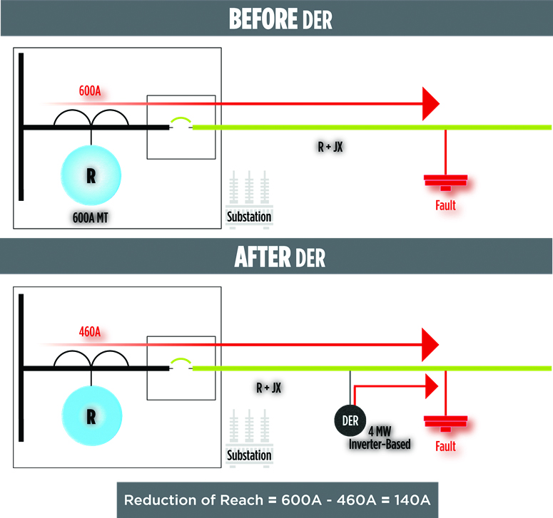 Reduction of Reach Graphic