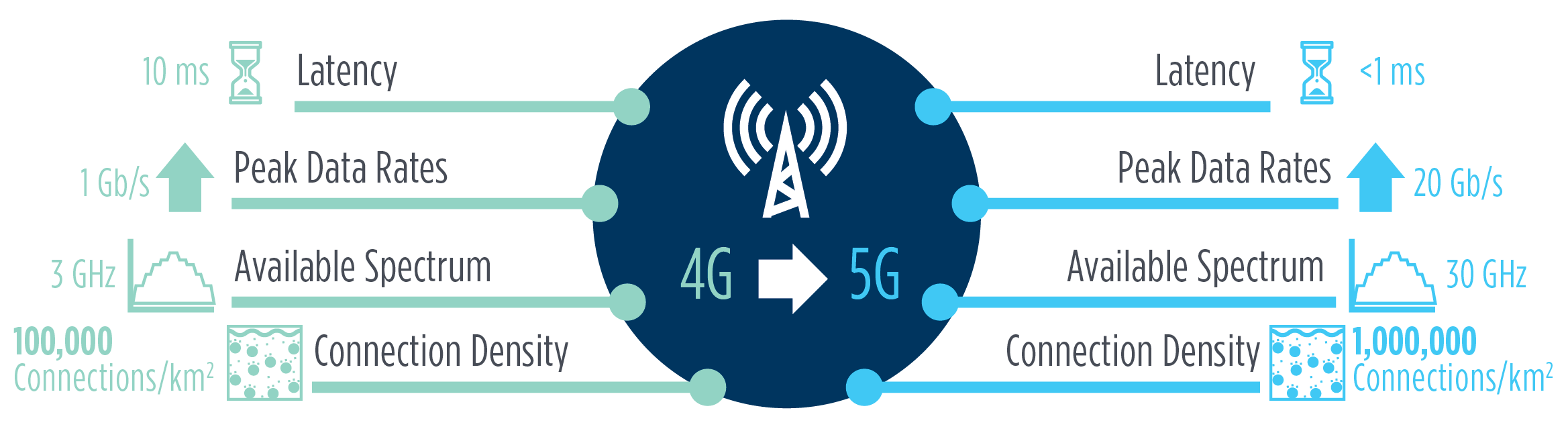 4G to 5G-1